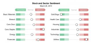 sector sentiment