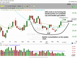 $UNG weekly chart