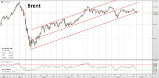 Trading channels: Brent dissappointed