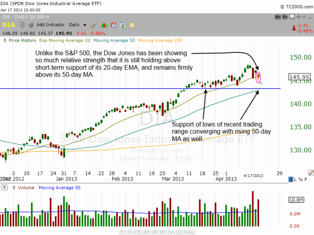 Technical pattern of $DIA