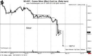 4.19_Silver_daily