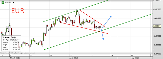 Trading channels: Russell and Euro update