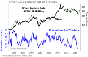 Buying Silver After a Price Crash | Gold News