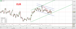 Trading channels: EUR and GBP strength