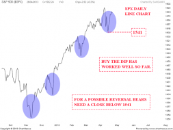 Nifty charts and latest updates: S&P 500 Weekend update