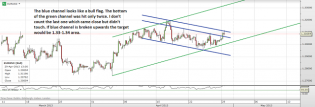 Trading channels: EUR, GBP and DX