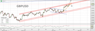 Trading channels: Euro and Sterling still strong