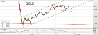 Trading channels: Euro, Sterling, Dollar index and Gold