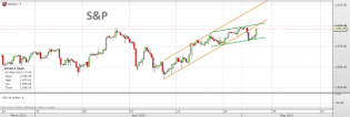 Trading channels: Last breath of the bull