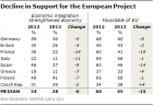 """Just Say Non To The New """"Sick Man Of Europe"""" - Support For EU Plunges In France And Most European Countries   Zero Hedge"""