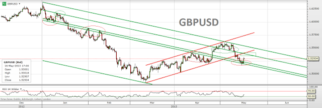 Trading channels: GBP's journey
