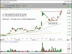Technical pattern of $DZZ chart