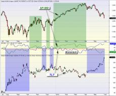 mybestfunds.com: Looking at Momentum - SP-500 vs TLT