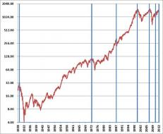 Hussman Funds - Weekly Market Comment