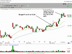 Exit point of $P breakout