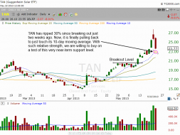 Stalking $TAN for pullback buy entry
