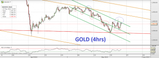 Trading channels: Gold looking for direction