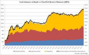 Fed Pours Huge Sums Into Foreign Bank Coffers | The Big Picture
