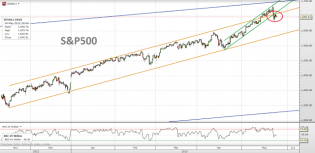 Trading channels: S&P500 update