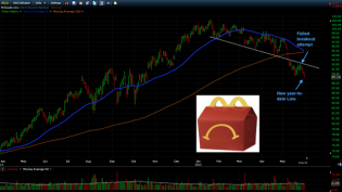 Trading Blues: Update on McDonalds...Failed Breakout