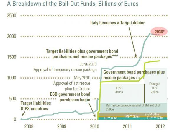 Europe's Bailout Costs In One Chart: €2 Trillion And Counting | ZeroHedge