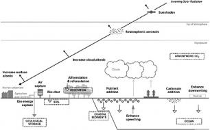 FIGURE 15.1 Various geoengineering options, including both solar radiation management and carbon dioxide removal. Dashed boxes r