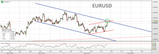 Trading channels: Euro looking for direction