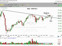 $MOO monthly chart