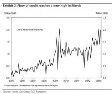 Meanwhile In China... | Zero Hedge