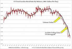 Gas Prices, Consumption, And Why The Average American Is Being Left Behind | Zero Hedge