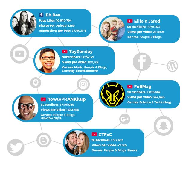 Notable Social Bluebook creators