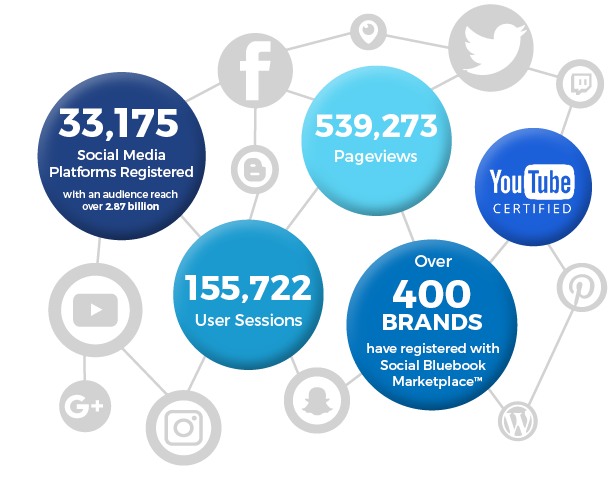 33,175 social media platforms; 539,273 pageviews; YouTube certified; 155,722 user sessions; over 400 brands in the marketplace