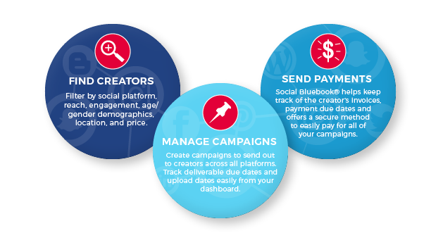 Find creators, manage campaigns, send payments