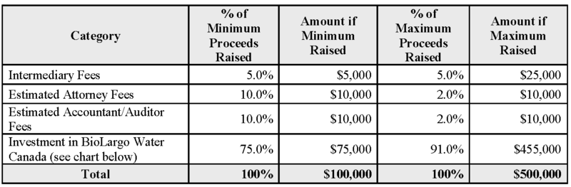 Issuer Use of Proceeds
