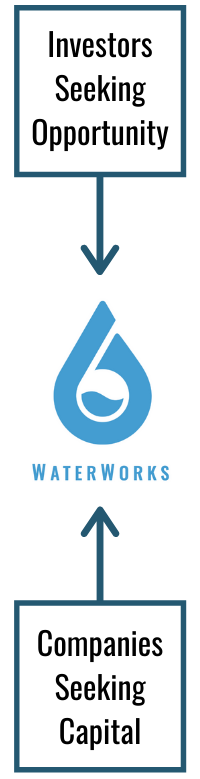 Investors + Opportunities = WaterWorks