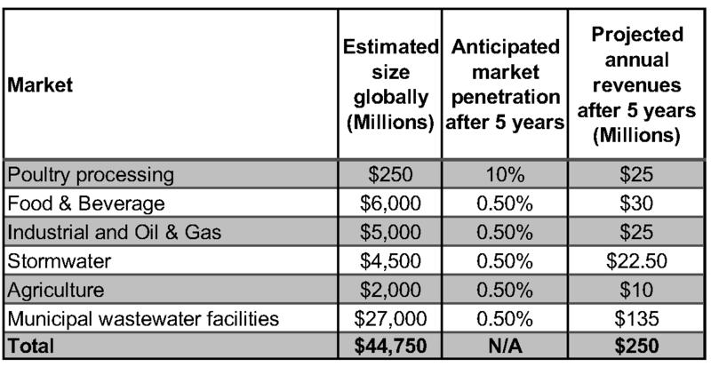 Total Addressable Markets