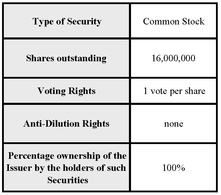 Securities Outstanding