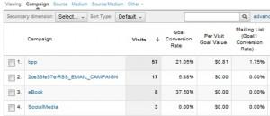 Google Analytics Campaign Goals