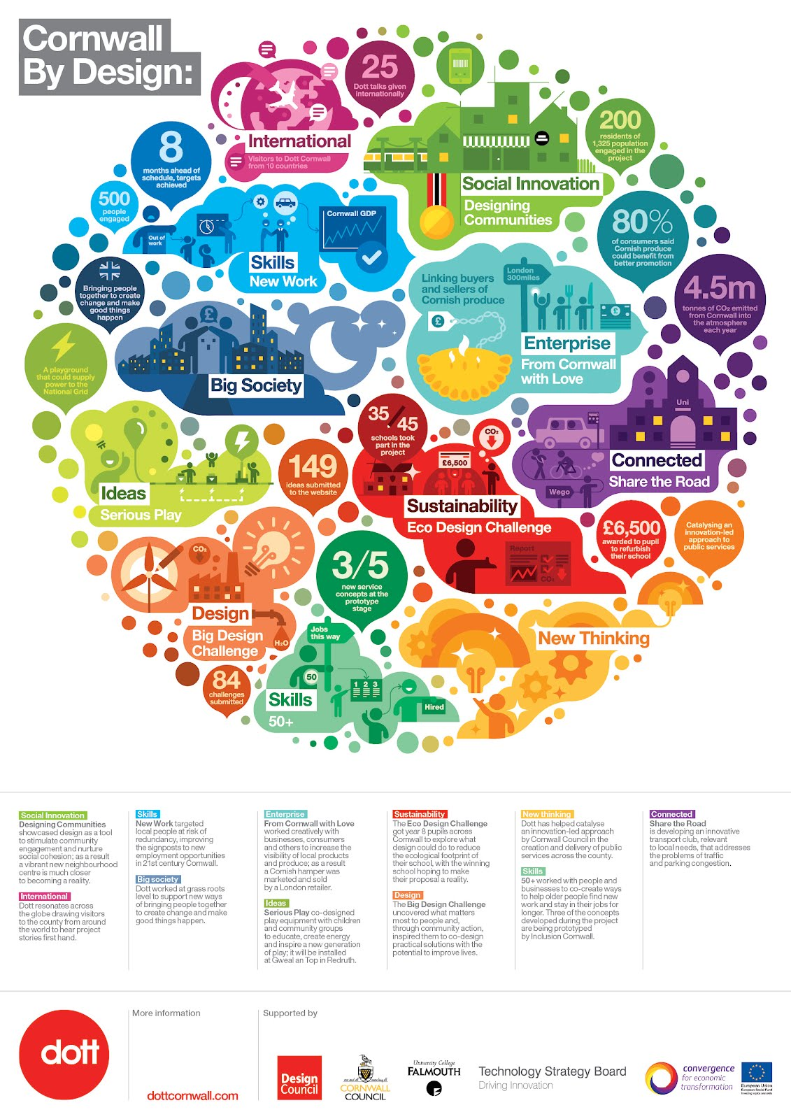infographics  how to strike the elusive balance between data and visualization