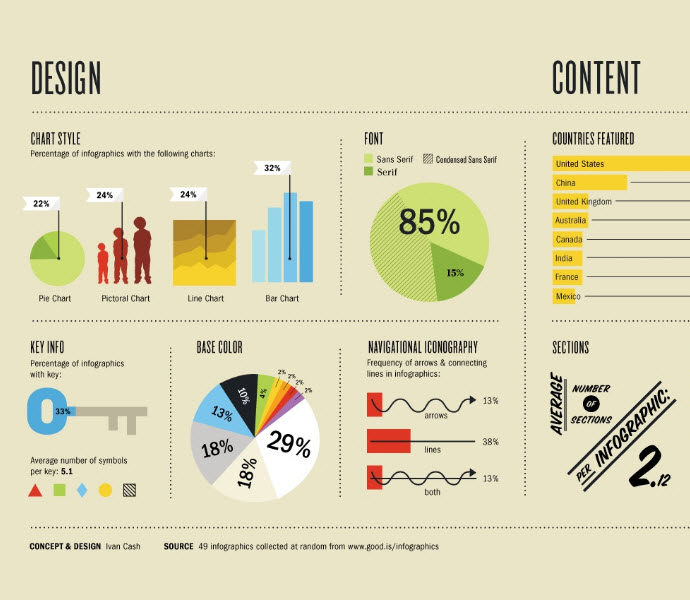 25 Exciting And Effective Infographic Designs