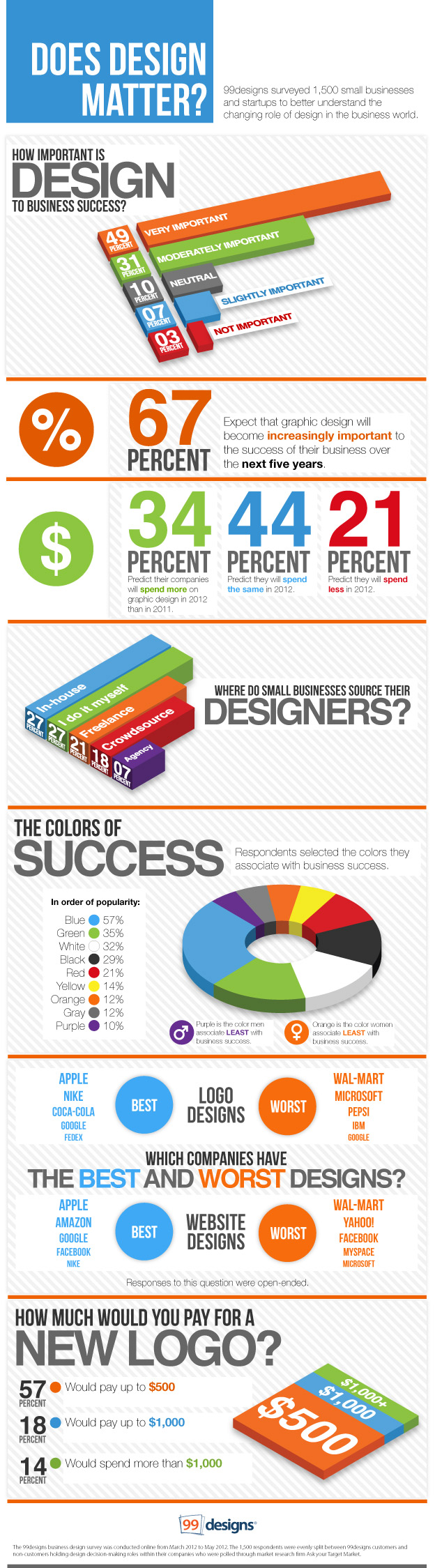 best infographics on web design and development