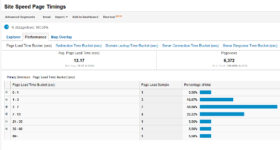 Site Speed Page Timings - Google Analytics