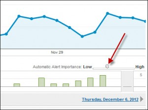 Automatic Alert Importance in Google Analytics Intelligence Events