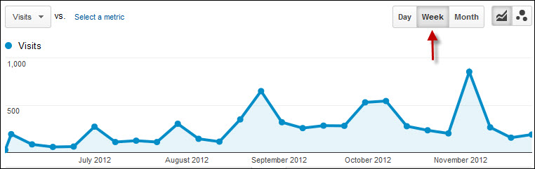 Data Over Time Trick In Google Analytics