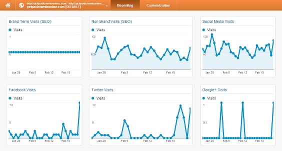 Brand Monitoring Analytics Dashboard