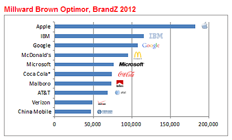 value of top brands in 2012