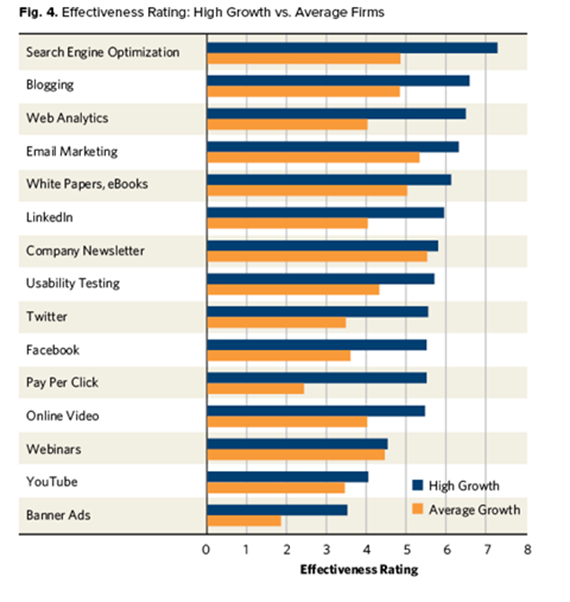 high-growth firms v. average firms (chart)