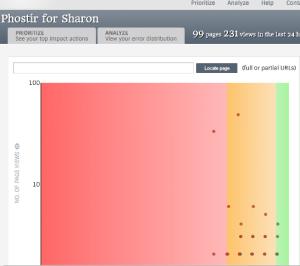 Phostir error distribution