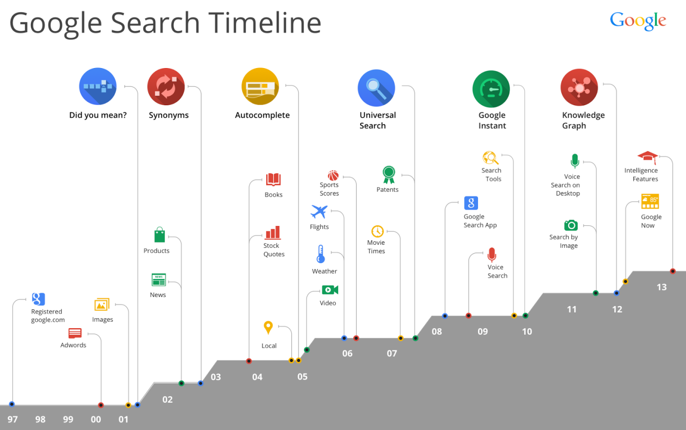 google search timeline 1997-2013