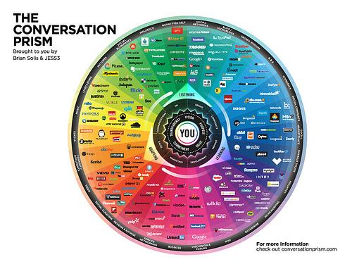 Social media conversation prism 2013